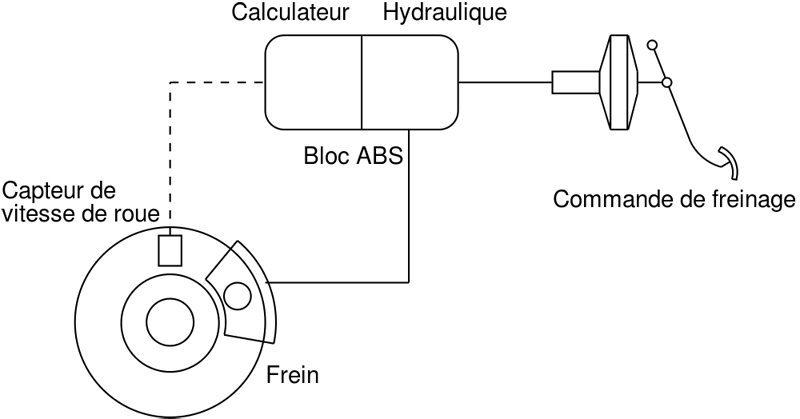 Assistenzsystem ABS (Bild: Arion54, Wikimedia, CC)
