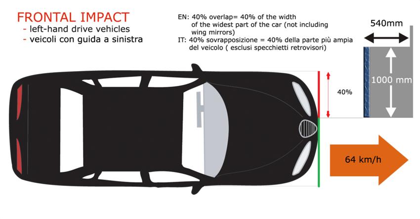 Euro NCAP Crashtest – Frontalaufprall (Bild: Pava, Wikimedia)