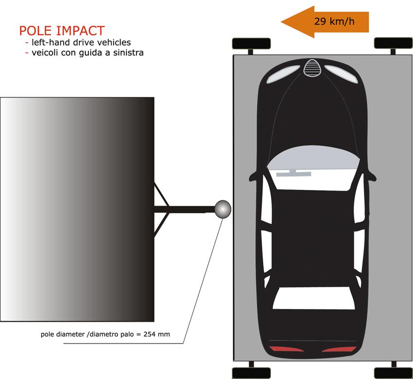 Euro NCAP Crashtest – Schlag gegen einen Pfosten (Bild: Pava, Wikimedia)