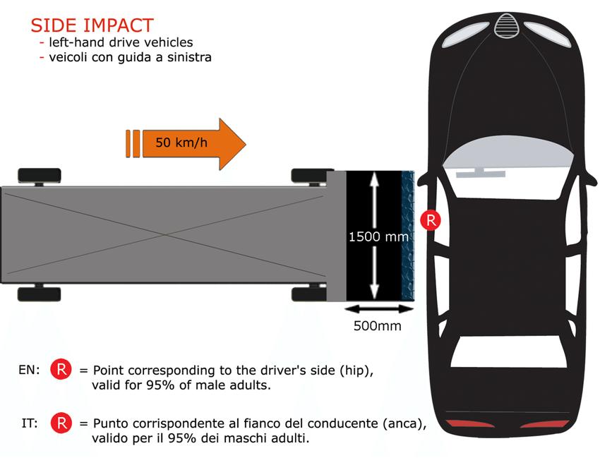 Euro NCAP Crashtest – Seitenaufprall (Bild: Pava, Wikimedia)