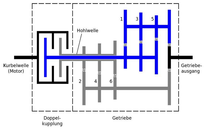 Arbeitsprinzip eines Doppelkupplungsgetriebes (Bild: Xavax, Wikimedia, CC)