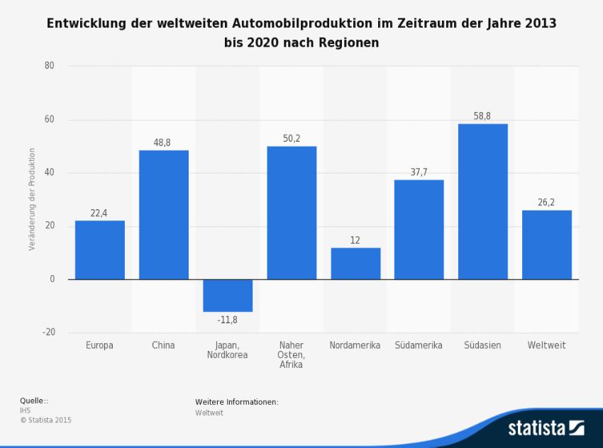 Die Statistik zeigt die Entwicklung der weltweiten Automobilproduktion im Zeitraum der Jahre 2013 bis 2020. (Quelle: © Statista)
