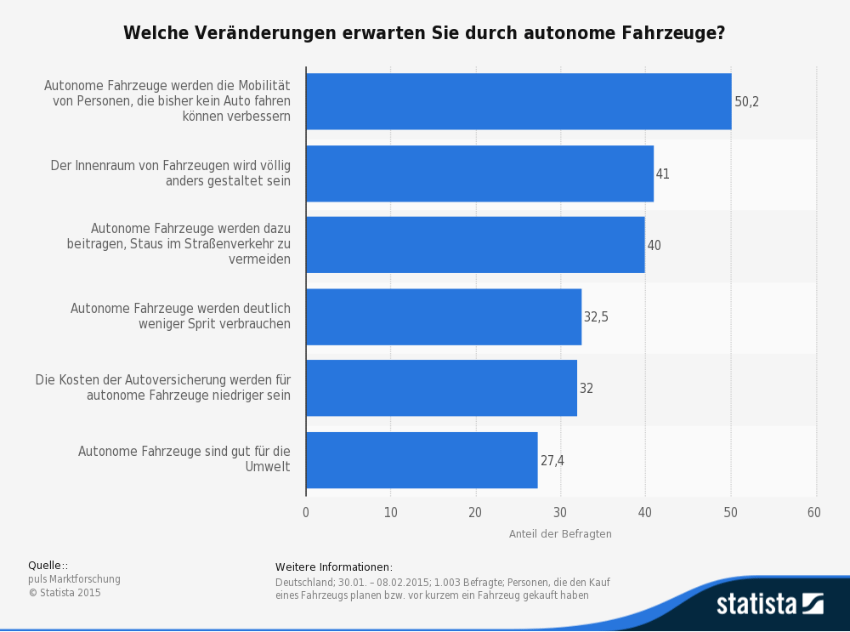 Diese Umfrage aus dem Jahr 2015 thematisiert die erwarteten Veränderungen durch autonome Fahrzeuge. (Quelle: © Statista)