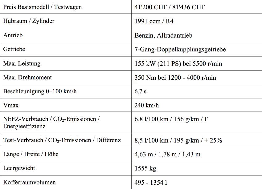 Mercedes CLA ShootingBrake-Technische Details