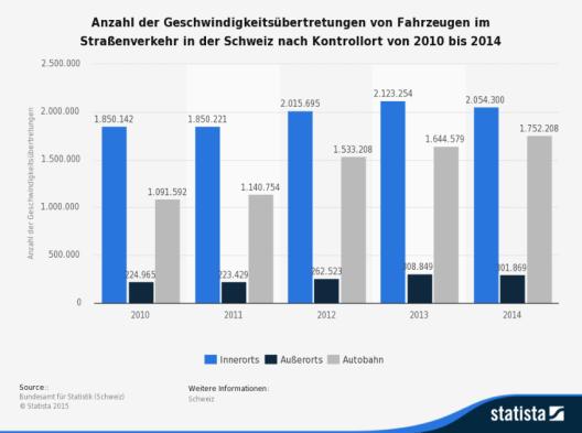 Diese Statistik zeigt die Anzahl der Geschwindigkeitsübertretungen von Fahrzeugen im Straßenverkehr in der Schweiz nach Kontrollort von 2010 bis 2014. (Bild: © Statista - Bundesamt für Statistik )