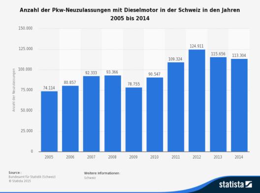 Die Statistik zeigt die Anzahl der Pkw-Neuzulassungen mit Dieselmotor in der Schweiz in den Jahren 2005 bis 2014. (Bild: © Statista 2015 - Bundesamt für Statistik (Schweiz)