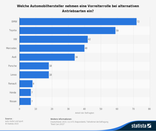 Diese Statistik bildet die Ergebnisse einer Befragung aus dem Jahr 2015 zu den Autoherstellern mit einer Vorreiterrolle bei alternativen Antriebsarten ab. (Bild: © Statista 2015 - auto motor und sport)
