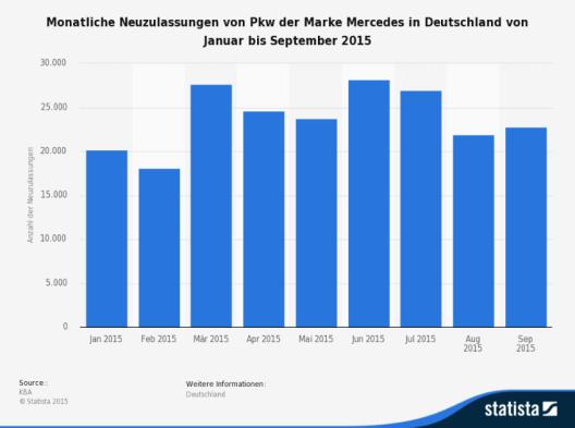 Die Statistik bildet die Neuzulassungen von Pkw der Marke Mercedes in Deutschland von Januar bis September 2015 ab. (Bild: © Statista 2015 - KBA)