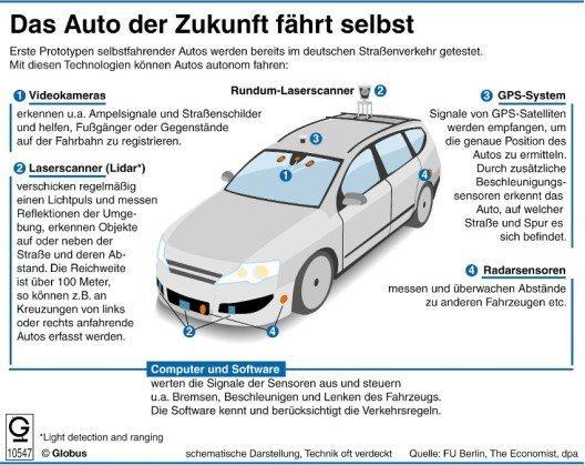 Um ein Auto autonom fahren lassen zu können, braucht es eine Vielzahl an Sensoren und Kameras. (Bild: © obs/dpa-infografik GmbH)