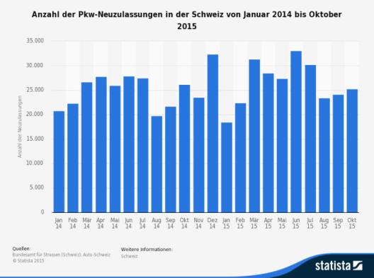 Die Statistik zeigt die Anzahl der Pkw-Neuzulassungen in der Schweiz von Januar 2014 bis Oktober 2015. (Bild: © Statista 2015 - Bundesamt für Strassen (Schweiz); Auto-Schweiz)
