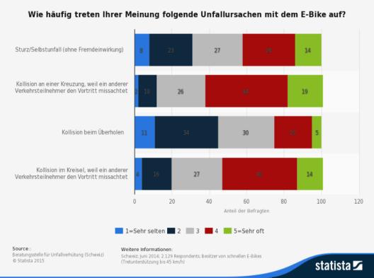 Die Statistik zeigt die Ergebnisse einer Umfrage zur Einschätzung der häufigsten Unfallursachen mit dem E-Bike in der Schweiz im Jahr 2014. (Quelle: © Statista)