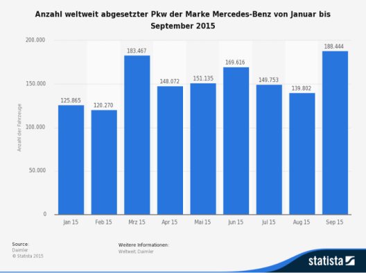 Diese Statistik zeigt die Anzahl der weltweit verkauften Personenkraftwagen von Mercedes-Benz Cars von Januar bis September 2015. (Bild: © Statista 2015 - Daimler)