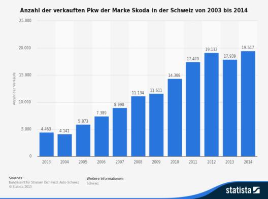 Die Statistik zeigt die Anzahl der verkauften Personenkraftwagen der Marke Skoda in der Schweiz von 2003 bis 2014. (Quell. Statista)