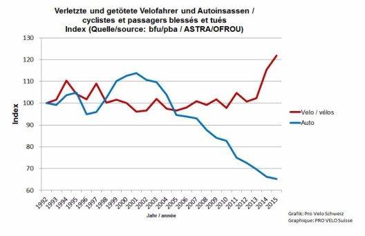 Opferzahlen Auto - Velo (Bild: © Pro Velo Schweiz)