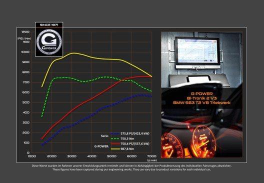 Leistungsdiagramm (Dyno Chart) (Bild: © G-POWER)