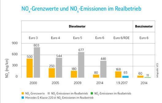 Stickoxide (NOx) und zu hohe CO2-Werte sind nach wie vor ein Problem bei Dieselfahrzeugen. (Quelle: VCS)