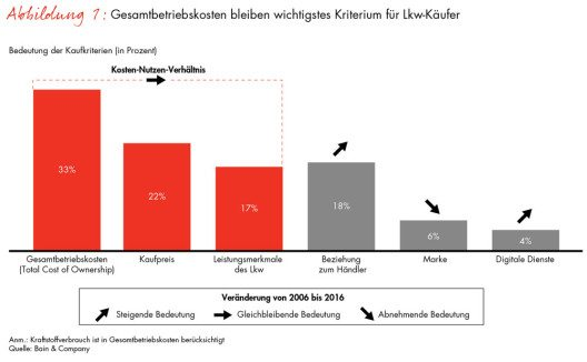 (Quelle: obs/Bain & Company/Bain & Company Germany)