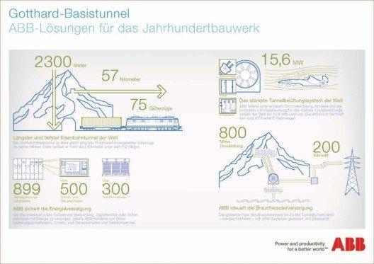 Gotthard-Basistunnel - ABB-Lösungen für das Jahrhundertbauwerk
