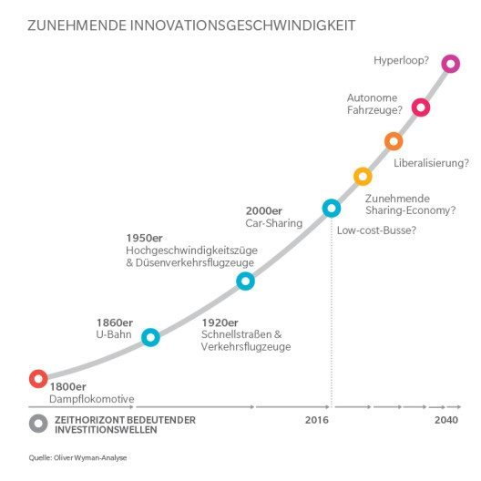 Nach Jahren langsamen Wachstums nimmt die Innovationsgeschwindigkeit drastisch zu. (Bild: © obs/Oliver Wyman)