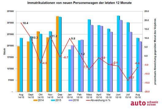 Immatrikulationen von neuen Personenwagen der letzten 12 Monate. (Bild: © obs/auto-schweiz/auto-suisse)
