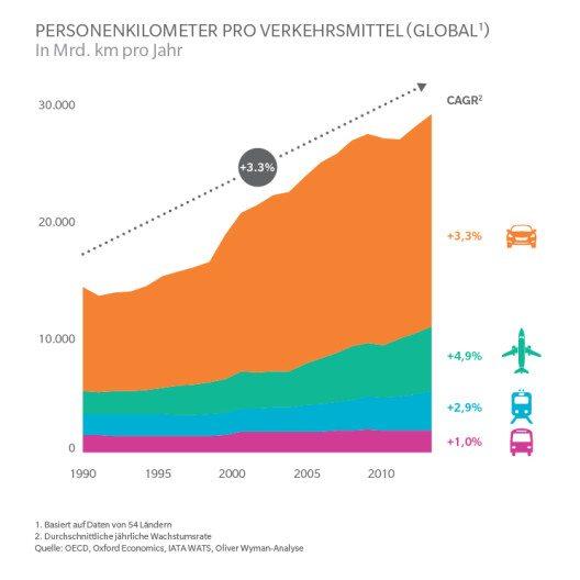In den letzten Jahrzehnten haben die Passagierströme immer stärker zugenommen. (Bild: © obs/Oliver Wyman)