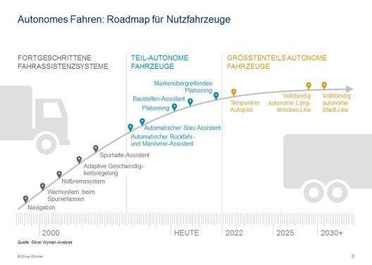 Die etablierten Lkw-Hersteller geraten im Zuge der Digitalisierung immer stärker unter Wettbewerbsdruck. (Bild: © Oliver Wyman)
