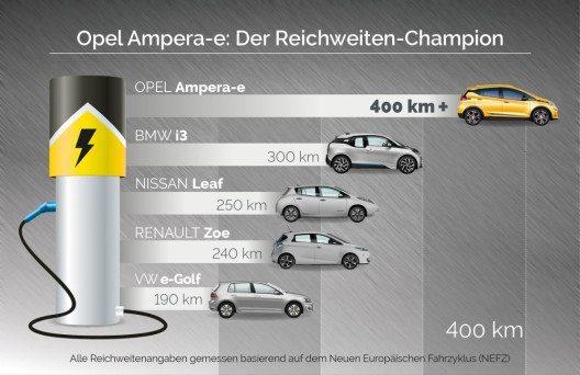 Klassenbester: Der Opel Ampera-e verfügt über mindestens 25 Prozent mehr Reichweite als der nächste Mitbewerber.
