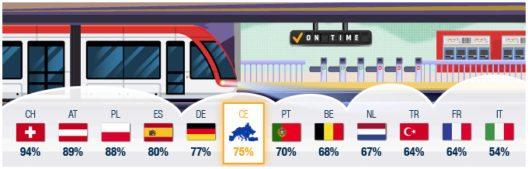Schweiz: Effizientestes öffentliches Verkehrssystem in Europa (Grafik: PageGroup)
