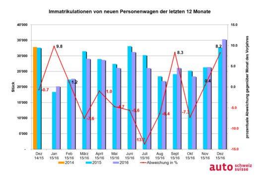 Grafik Auto-Markt letzte 12 Monate. (Bild: © obs/auto-schweiz / auto-suisse)
