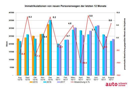 Entwicklung des Auto-Markts (Grafik: obs/auto-schweiz / auto-suisse)