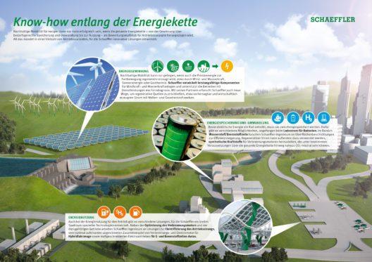Know-how entlang der Energiekette: Nachhaltige Mobilität kann nur erfolgreich sein, wenn die gesamte Energiekette als Bewertungsmassstab für Antriebskonzepte herangezogen wird. Damit die Energie ins Fahrzeug gelangt, muss sie erst bedarfsgerecht gespeichert werden. All das mündet in einer Vielzahl von Antriebsvarianten, für die Schaeffler jeweils die passenden Lösungen entwickelt. (Bild: obs/Schaeffler)