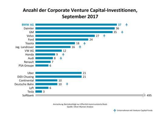 Anzahl der Corporate Venture Capital-Investitionen ausgewählter Autobauer, September 2017 (Grafik obs/Oliver Wyman)