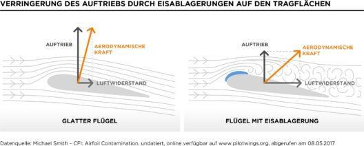 Fliegen oder nicht fliegen ist eine Frage des Eises. (Grafik: obs/Clariant/Michael Smith – CFI)