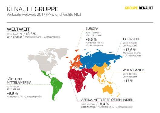 Renault Gruppe – Verkäufe weltweit 2017 (Grafik: © Renault Communications)