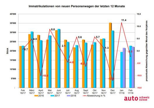 Auto-Markt der letzten 12 Monate (Grafik: obs/auto-schweiz)