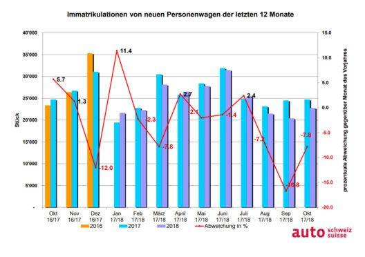 Auto-Markt CH und FL der vergangenen 12 Monate (Bild: obs/auto-schweiz / auto-suisse)