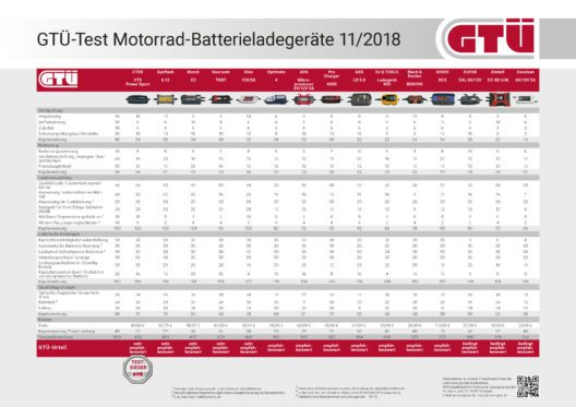 Tabelle der Testergebnisse (Bild: Kröner/GTÜ)