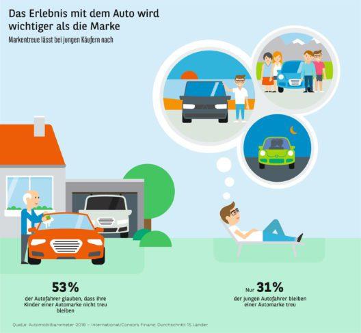 Automobilbarometer International (Grafik: obs/Consors Finanz)