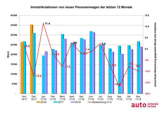 Immatrikulationen von neuen PWs der letzten 12 Monate (Grafik: obs/auto-schweiz/auto-suisse)