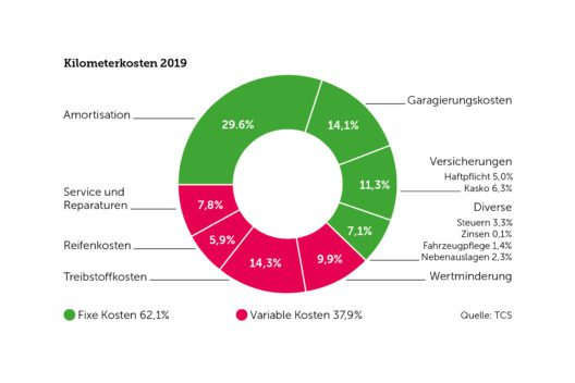 Kilometerkosten 2019 (Grafik: obs/Touring Club Schweiz - TCS/Mobilitätsberatung)